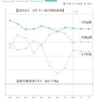 【ダイエット記録】スタート~10日間の成果グラフ公開!もっと短期間で成果を出したい!