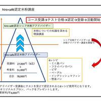 ◆◆hiro-cafe認定米粉講座について◆◆