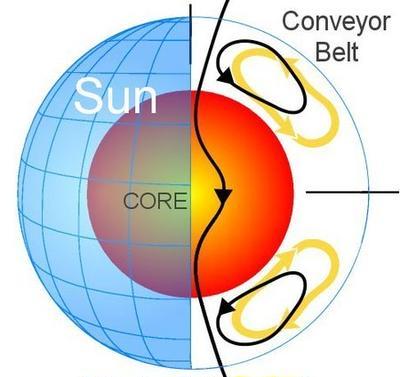 SolarCycle24の体験目指して今からやること-時代に逆行しているかな?