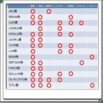 乳酸菌の基礎知識